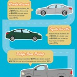 The 10 Most Popular Cars in California and Their Insurance Rates