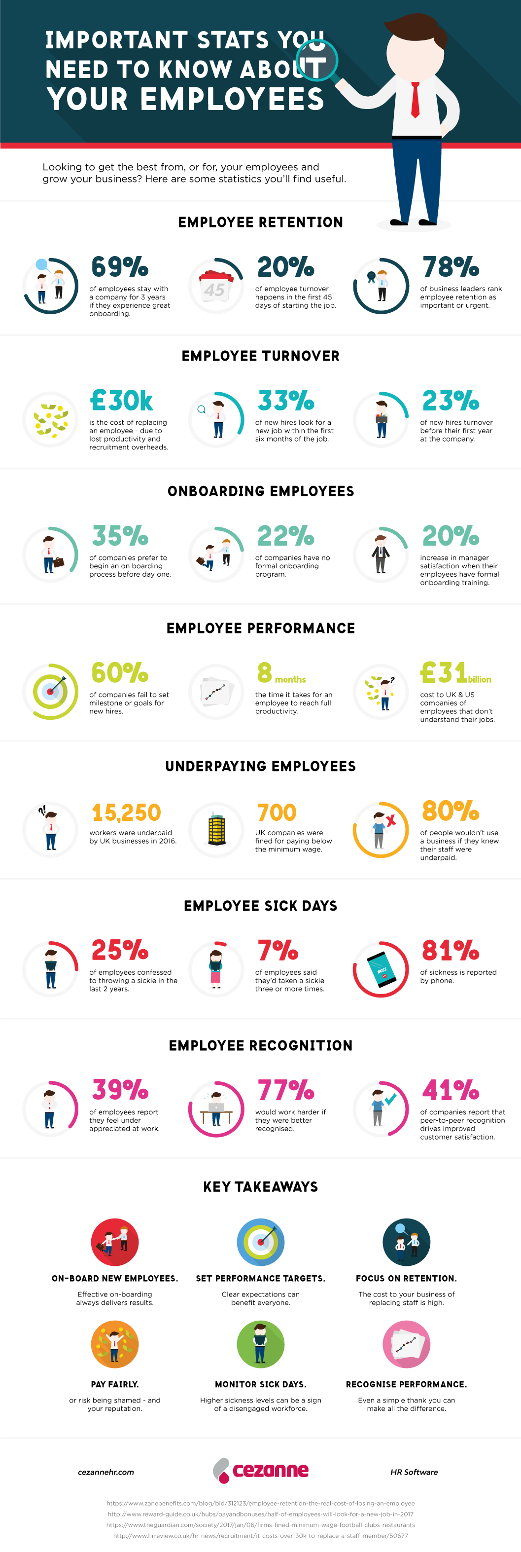 Important-stats-to-know-about-your-employees